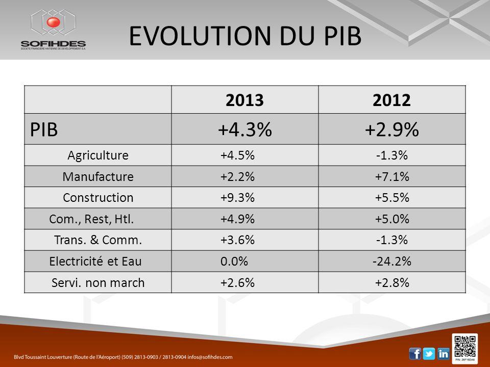 EVOLUTION DU PIB 20132012 PIB+4.3%+2.9% Agriculture+4.5%-1.3% Manufacture+2.2%+7.1% Construction+9.3%+5.5% Com., Rest, Htl.+4.9%+5.0% Trans. & Comm.+3