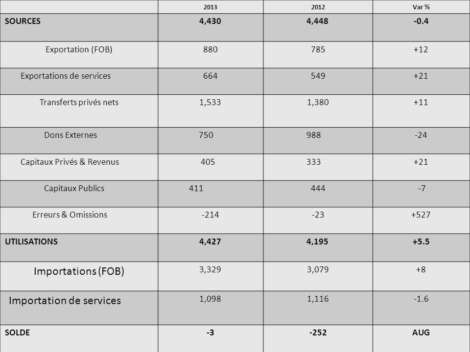 IMPORTATIONS 20132012VAR% TOTAL (FOB)3,3303,079+8 Alimentation622523+19 Combustibles951820+16 Produits chimiques220107 +107 Manufacture643673-4 Transport544654-19 Autres/Ajust350302+16