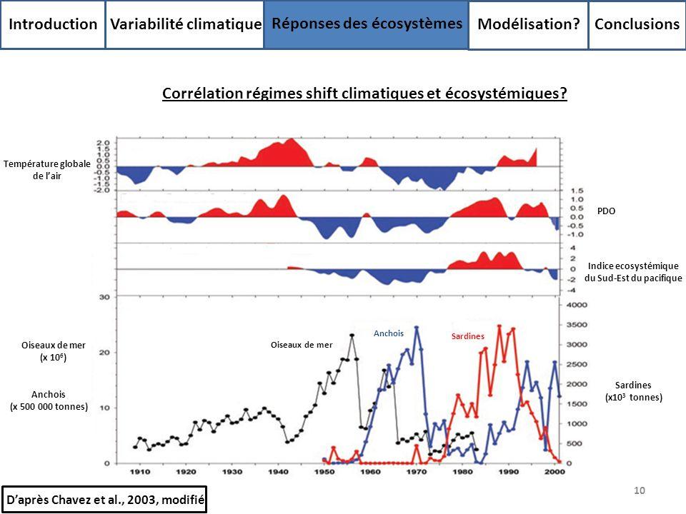 10 Introduction Variabilité climatique Réponses des écosystèmes Modélisation? Conclusions Daprès Chavez et al., 2003, modifié Oiseaux de mer (x 10 6 )