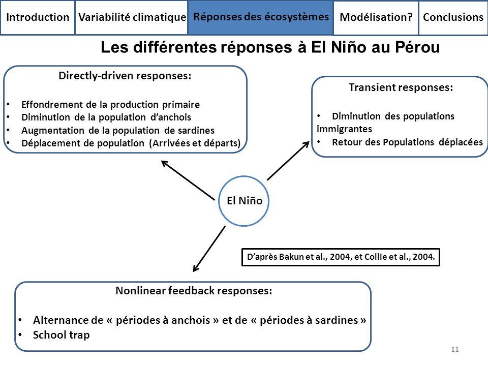 11 Introduction Variabilité climatique Réponses des écosystèmes Modélisation? Conclusions Les différentes réponses à El Niño au Pérou El Niño Directly
