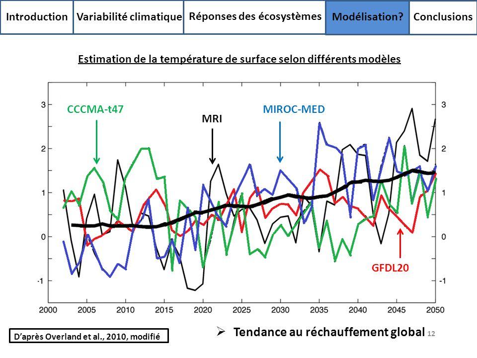 12 Introduction Variabilité climatique Réponses des écosystèmes Modélisation? Conclusions Estimation de la température de surface selon différents mod