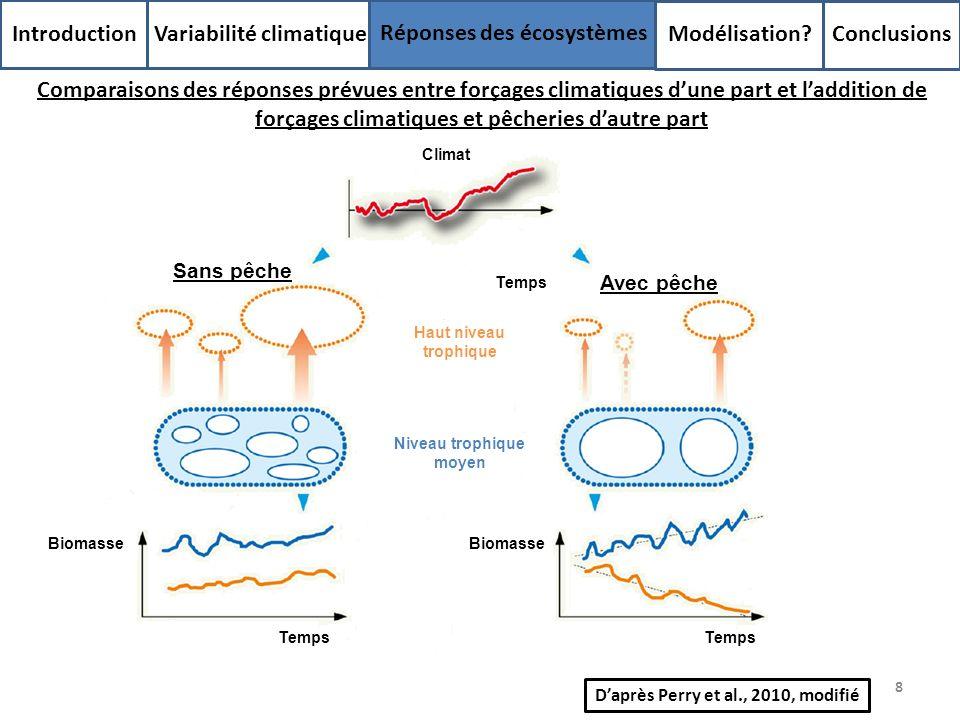 8 Introduction Variabilité climatique Réponses des écosystèmes Modélisation? Conclusions Comparaisons des réponses prévues entre forçages climatiques