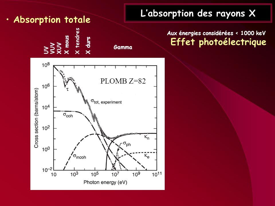 Labsorption des rayons X Absorption totale X durs Gamma X tendres X mous UVVUVXUV Aux énergies considérées < 1000 keV Effet photoélectrique PLOMB Z=82