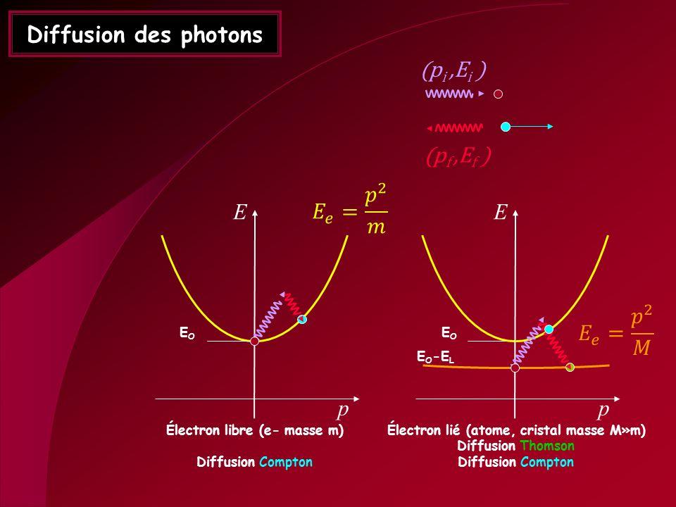 Diffusion des photons E p EOEO Électron libre (e- masse m) Diffusion Compton E p EOEO Électron lié (atome, cristal masse M»m) Diffusion Thomson Diffus