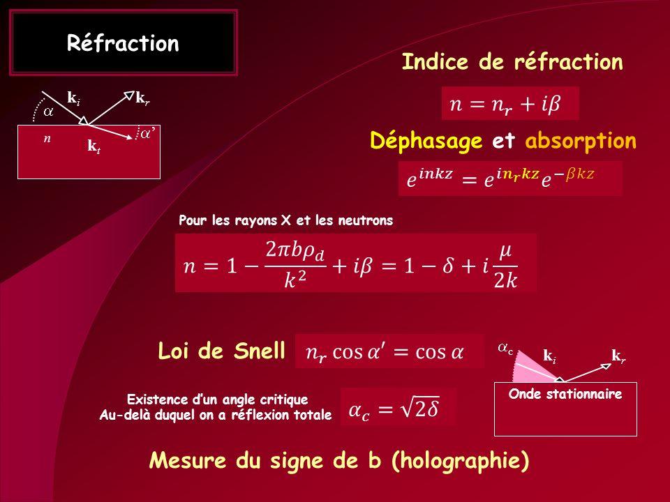 Réfraction n ktkt kiki krkr Indice de réfraction Pour les rayons X et les neutrons Loi de Snell Existence dun angle critique Au-delà duquel on a réfle
