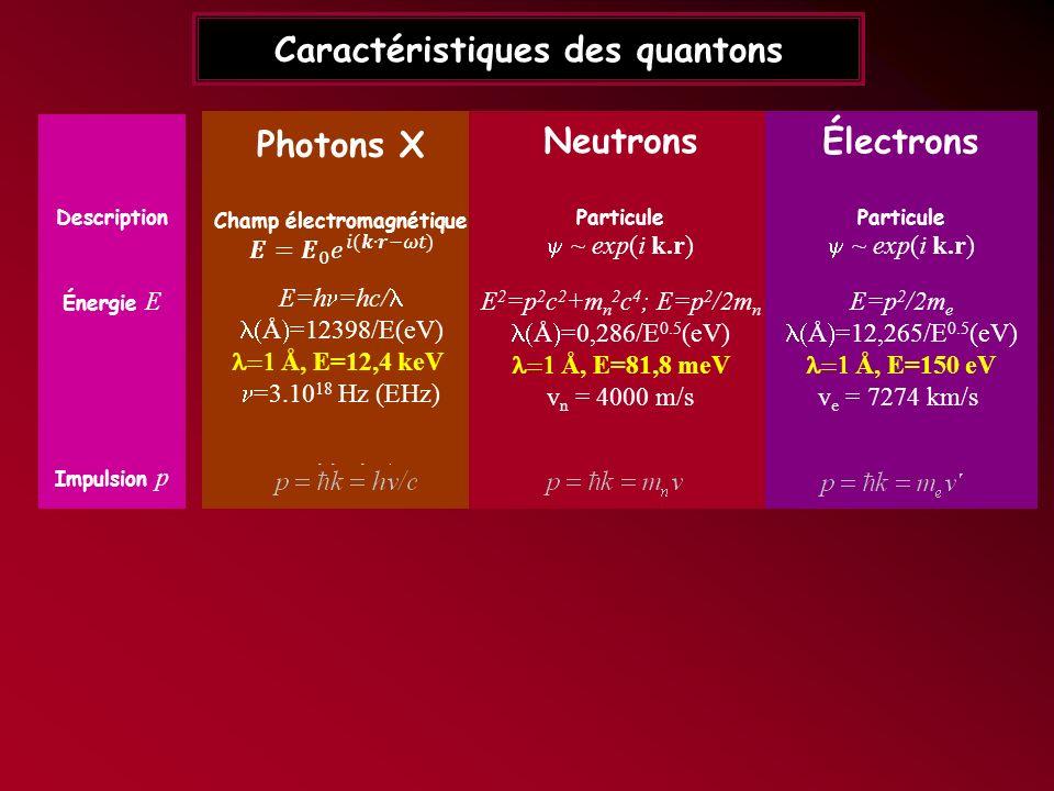 Caractéristiques des quantons Photons X Champ électromagnétique E=h =hc/ Å =12398/E(eV) Å, E=12,4 keV =3.10 18 Hz (EHz) p=hk=h /c 3.10 -6 << 1 Charge