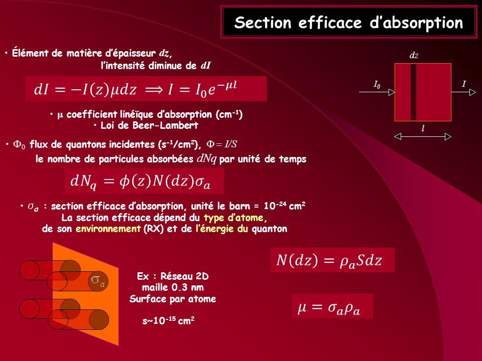 Section efficace dabsorption Élément de matière dépaisseur dz, lintensité diminue de dI coefficient linéïque dabsorption (cm -1 ) Loi de Beer-Lambert