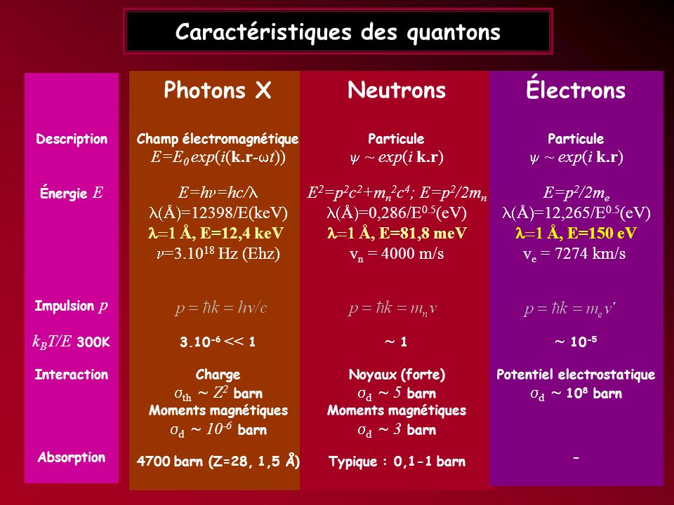 Caractéristiques des quantons Photons X Champ électromagnétique E=E 0 exp(i(k.r- t)) E=h =hc/ Å =12398/E(keV) Å, E=12,4 keV =3.10 18 Hz (Ehz) p=hk=h /