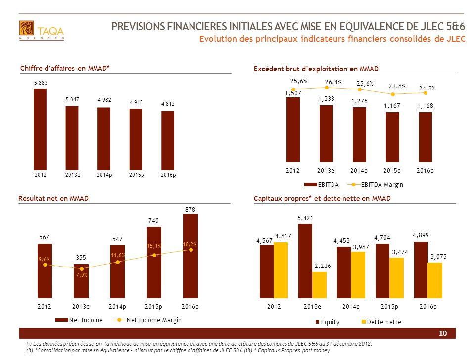 10 PREVISIONS FINANCIERES INITIALES AVEC MISE EN EQUIVALENCE DE JLEC 5&6 10 Evolution des principaux indicateurs financiers consolidés de JLEC Chiffre
