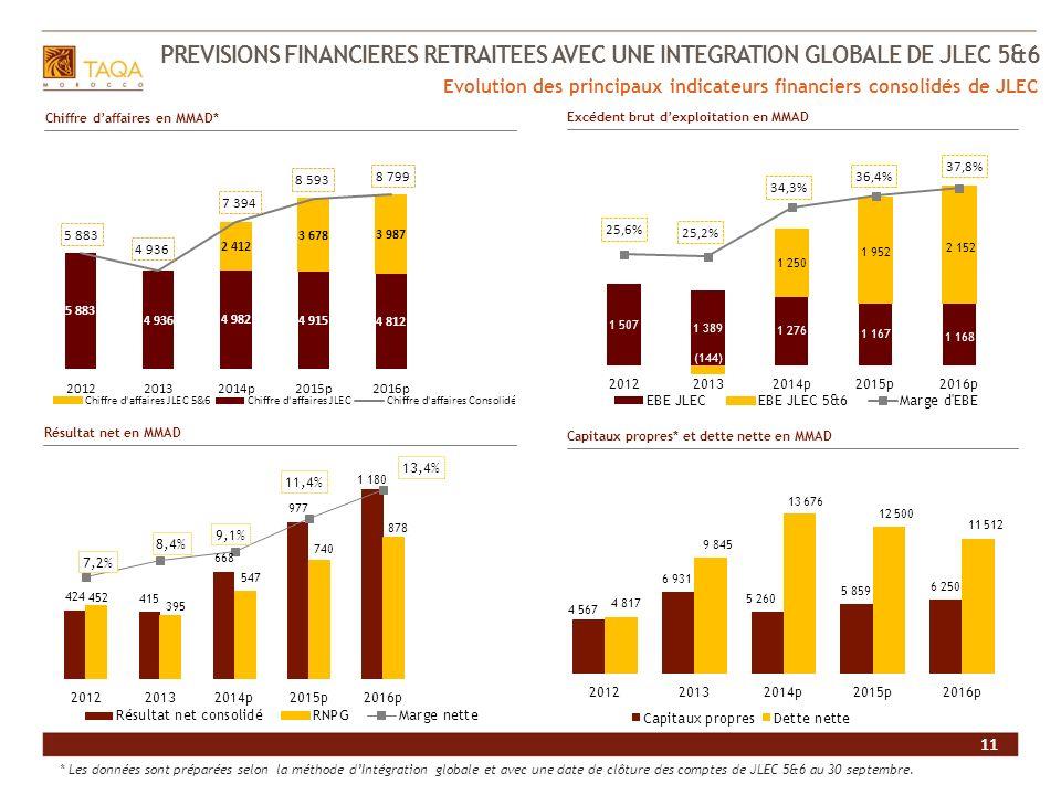 11 PREVISIONS FINANCIERES RETRAITEES AVEC UNE INTEGRATION GLOBALE DE JLEC 5&6 11 Evolution des principaux indicateurs financiers consolidés de JLEC Ch
