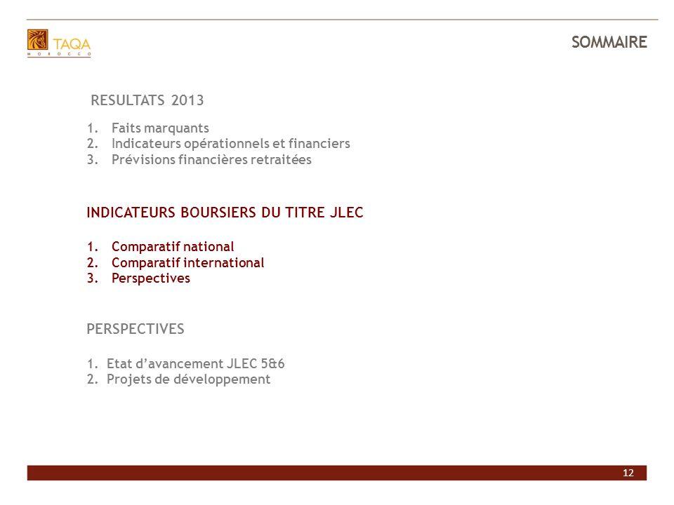 12 SOMMAIRE INVESTIR DANS JLEC RESULTATS 2013 1.Faits marquants 2.Indicateurs opérationnels et financiers 3.Prévisions financières retraitées INDICATE