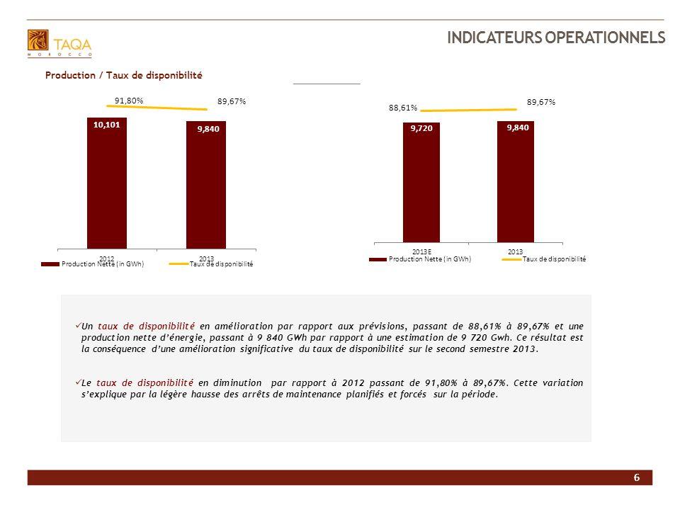 6 INVESTIR DANS JLEC 6 Production / Taux de disponibilité Un taux de disponibilité en amélioration par rapport aux prévisions, passant de 88,61% à 89,