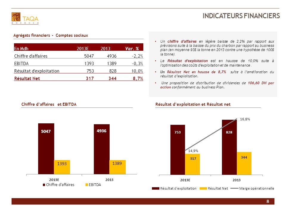 8 INVESTIR DANS JLEC 8 Agrégats financiers - Comptes sociaux INDICATEURS FINANCIERS En Mdh2013E2013 Var. % Chiffre d'affaires50474936 -2,2% EBITDA1393