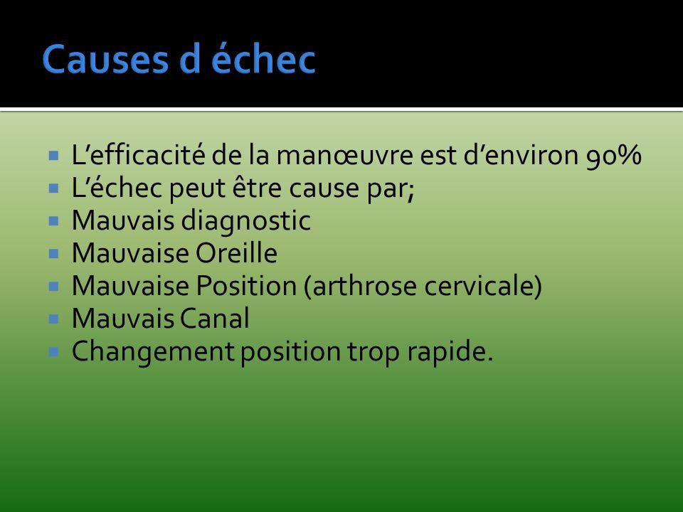Lefficacité de la manœuvre est denviron 90% Léchec peut être cause par; Mauvais diagnostic Mauvaise Oreille Mauvaise Position (arthrose cervicale) Mau