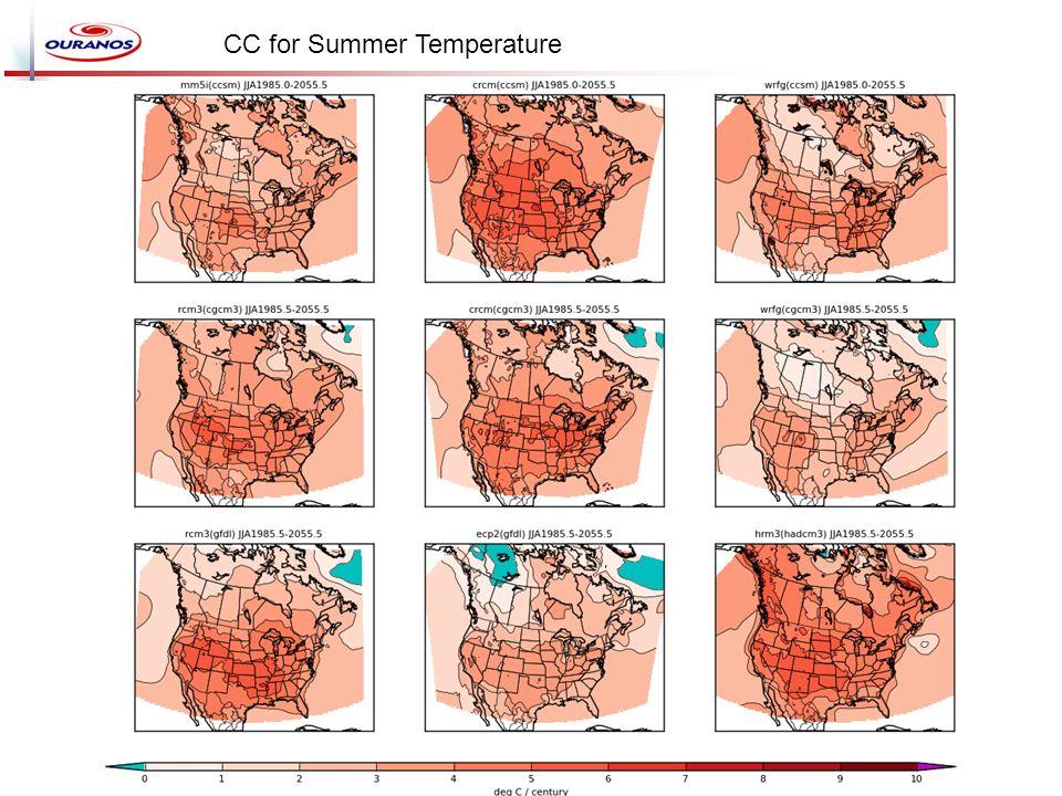 CC for Summer Temperature