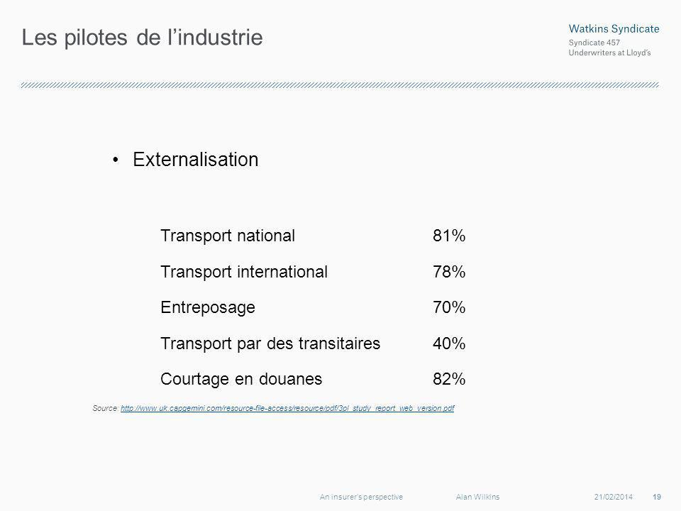 Les pilotes de lindustrie Externalisation Transport national81% Transport international78% Entreposage70% Transport par des transitaires40% Courtage en douanes82% Source: http://www.uk.capgemini.com/resource-file-access/resource/pdf/3pl_study_report_web_version.pdfhttp://www.uk.capgemini.com/resource-file-access/resource/pdf/3pl_study_report_web_version.pdf 21/02/201419An insurers perspectiveAlan Wilkins