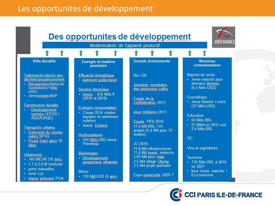 Les opportunites de développement