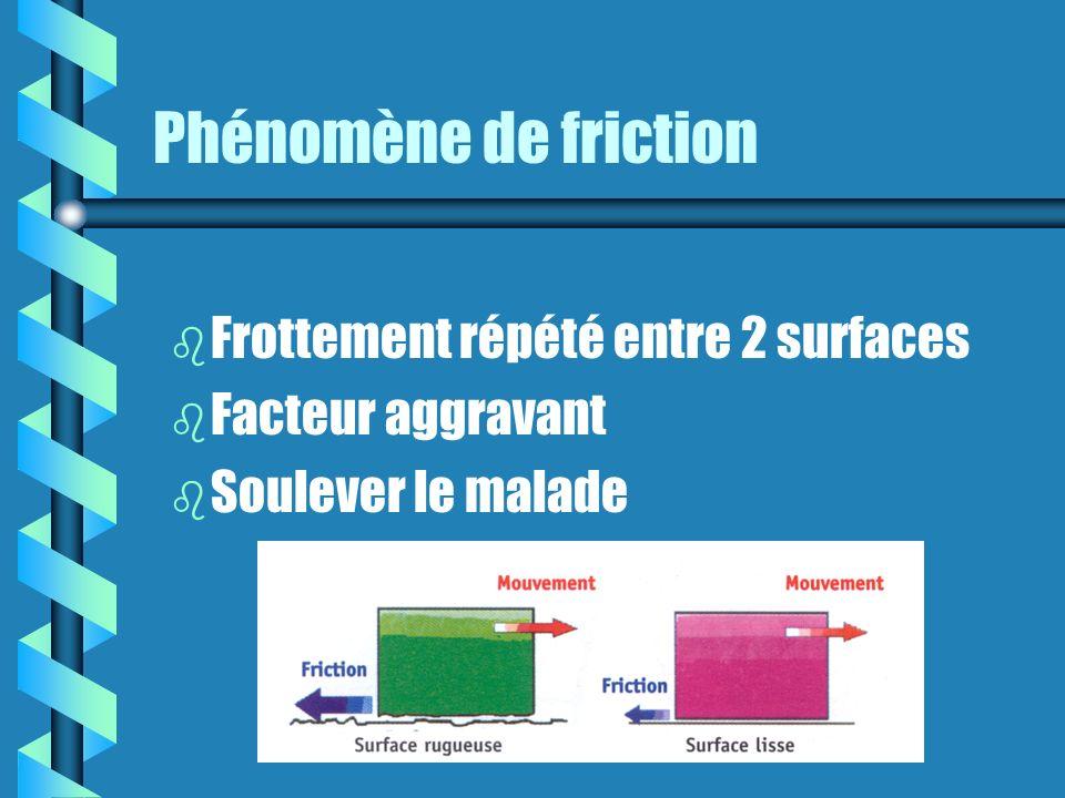 Phénomène de friction b b Frottement répété entre 2 surfaces b b Facteur aggravant b b Soulever le malade