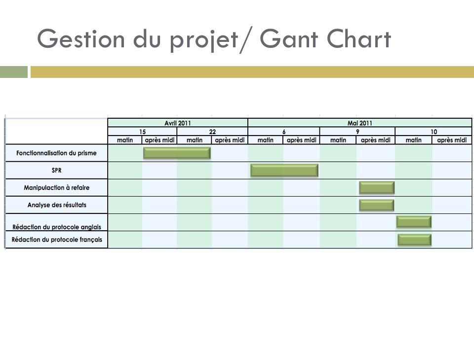 Gestion du projet/ Gant Chart