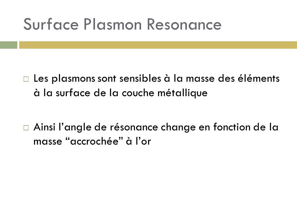 Surface Plasmon Resonance Les plasmons sont sensibles à la masse des éléments à la surface de la couche métallique Ainsi langle de résonance change en