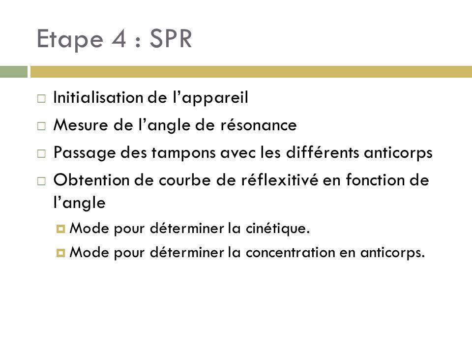 Etape 4 : SPR Initialisation de lappareil Mesure de langle de résonance Passage des tampons avec les différents anticorps Obtention de courbe de réfle