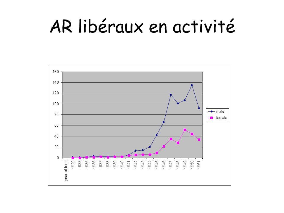 AR libéraux en activité