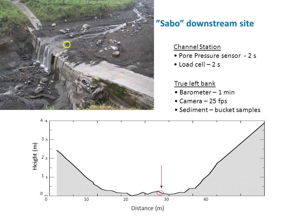 7 Sabo downstream site True left bank Barometer – 1 min Camera – 25 fps Sediment – bucket samples Channel Station Pore Pressure sensor - 2 s Load cell – 2 s 0 10 20 30 40 0 1 2 3 4 Distance (m) Height (m)