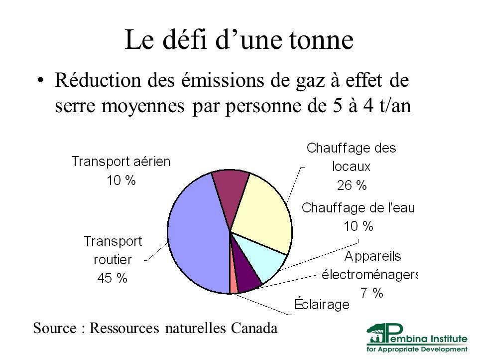 Le défi dune tonne Réduction des émissions de gaz à effet de serre moyennes par personne de 5 à 4 t/an Source : Ressources naturelles Canada