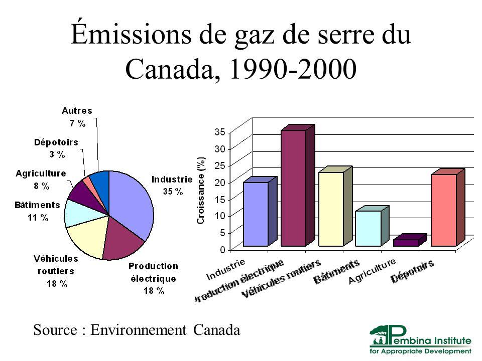Émissions de gaz de serre du Canada, 1990-2000 Source : Environnement Canada
