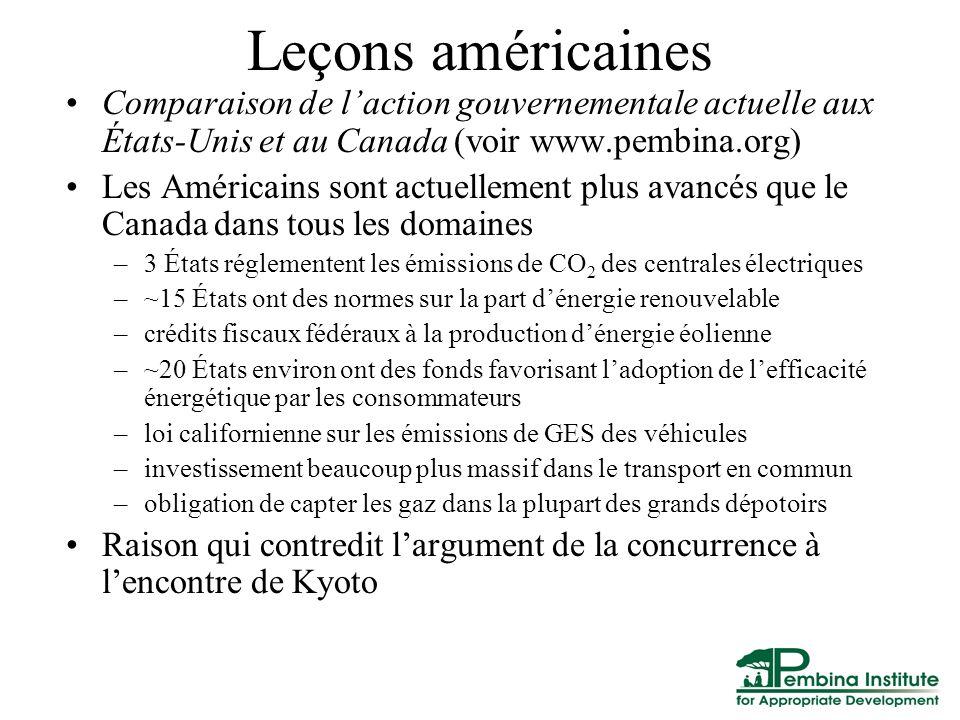 Leçons américaines Comparaison de laction gouvernementale actuelle aux États-Unis et au Canada (voir www.pembina.org) Les Américains sont actuellement plus avancés que le Canada dans tous les domaines –3 États réglementent les émissions de CO 2 des centrales électriques –~15 États ont des normes sur la part dénergie renouvelable –crédits fiscaux fédéraux à la production dénergie éolienne –~20 États environ ont des fonds favorisant ladoption de lefficacité énergétique par les consommateurs –loi californienne sur les émissions de GES des véhicules –investissement beaucoup plus massif dans le transport en commun –obligation de capter les gaz dans la plupart des grands dépotoirs Raison qui contredit largument de la concurrence à lencontre de Kyoto