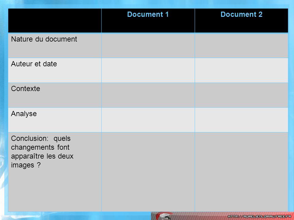 Document 1Document 2 Nature du document Auteur et date Contexte Analyse Conclusion: quels changements font apparaître les deux images ?