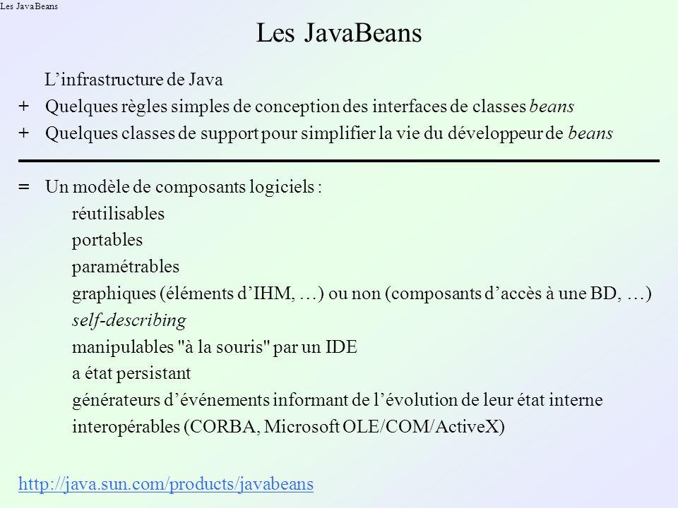 Les JavaBeans Linfrastructure de Java +Quelques règles simples de conception des interfaces de classes beans Un modèle de composants logiciels := réutilisables self-describing manipulables à la souris par un IDE a état persistant +Quelques classes de support pour simplifier la vie du développeur de beans paramétrables générateurs dévénements informant de lévolution de leur état interne graphiques (éléments dIHM, …) ou non (composants daccès à une BD, …) http://java.sun.com/products/javabeans interopérables (CORBA, Microsoft OLE/COM/ActiveX) portables