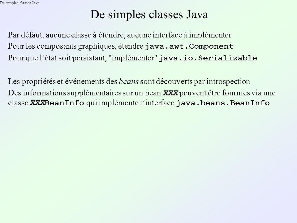 De simples classes Java Par défaut, aucune classe à étendre, aucune interface à implémenter Pour les composants graphiques, étendre java.awt.Component Pour que létat soit persistant, implémenter java.io.Serializable Les propriétés et événements des beans sont découverts par introspection Des informations supplémentaires sur un bean XXX peuvent être fournies via une classe XXXBeanInfo qui implémente linterface java.beans.BeanInfo
