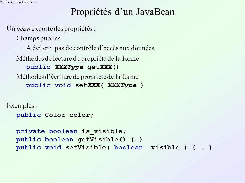 Propriétés dun JavaBean Un bean exporte des propriétés : Champs publics Méthodes de lecture de propriété de la forme A éviter : pas de contrôle daccès aux données public XXXType getXXX() Méthodes décriture de propriété de la forme public void setXXX( XXXType ) Exemples : public Color color; private boolean is_visible; public boolean getVisible() {…} public void setVisible( boolean visible ) { … }