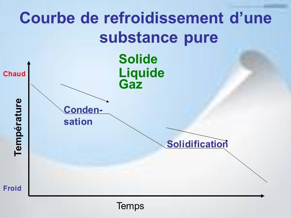 Courbe de refroidissement dune substance pure Temps Température Froid Chaud Solide Liquide Gaz Conden- sation Solidification