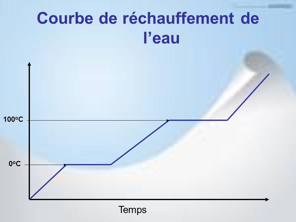 Courbe de réchauffement de leau Temps 0oC0oC 100 o C