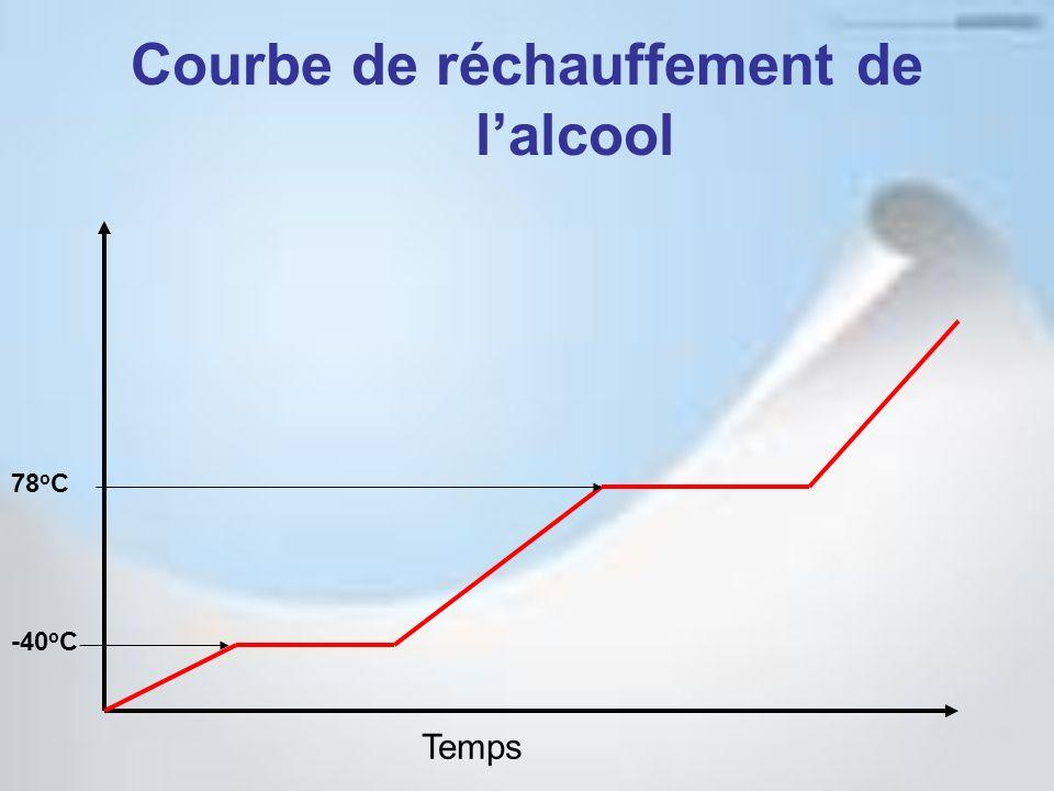 Courbe de réchauffement de lalcool Temps -40 o C 78 o C