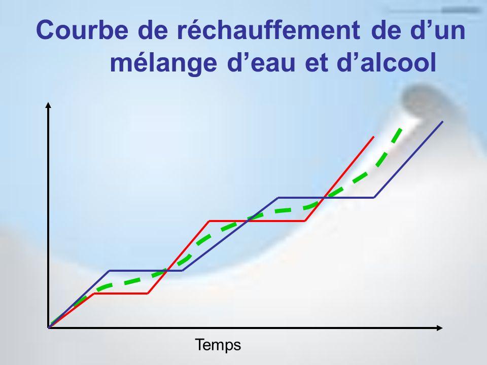 Courbe de réchauffement de dun mélange deau et dalcool Temps