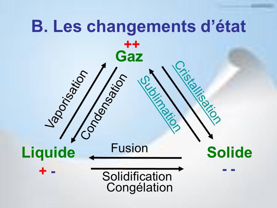 B. Les changements détat Gaz LiquideSolide Condensation Vaporisation Cristallisation Sublimation Fusion Solidification ++ - + - Congélation