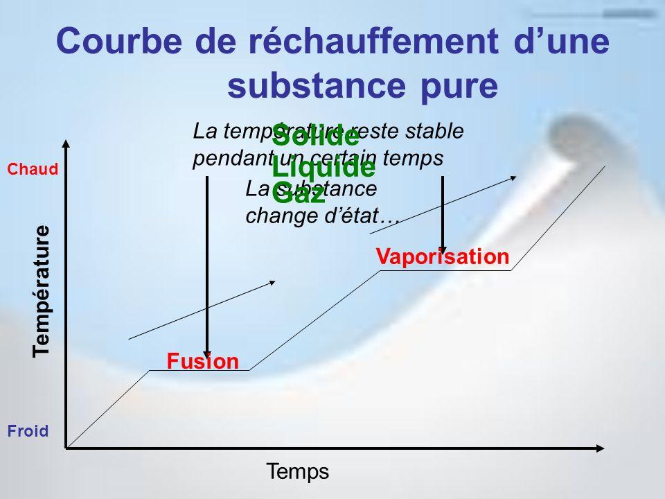 Courbe de réchauffement dune substance pure Temps Température La température reste stable pendant un certain temps La substance change détat… Froid Ch