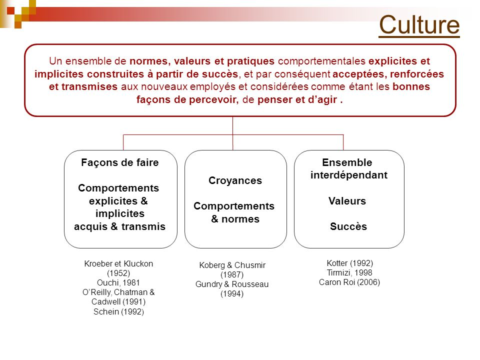 CULTURE Culture Façons de faire Comportements explicites & implicites acquis & transmis Croyances Comportements & normes Ensemble interdépendant Valeu