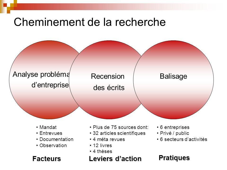 Recommandations Référentiel Autogestio n Pairs Solutions Ingénieri e Suivi Contexte Politique