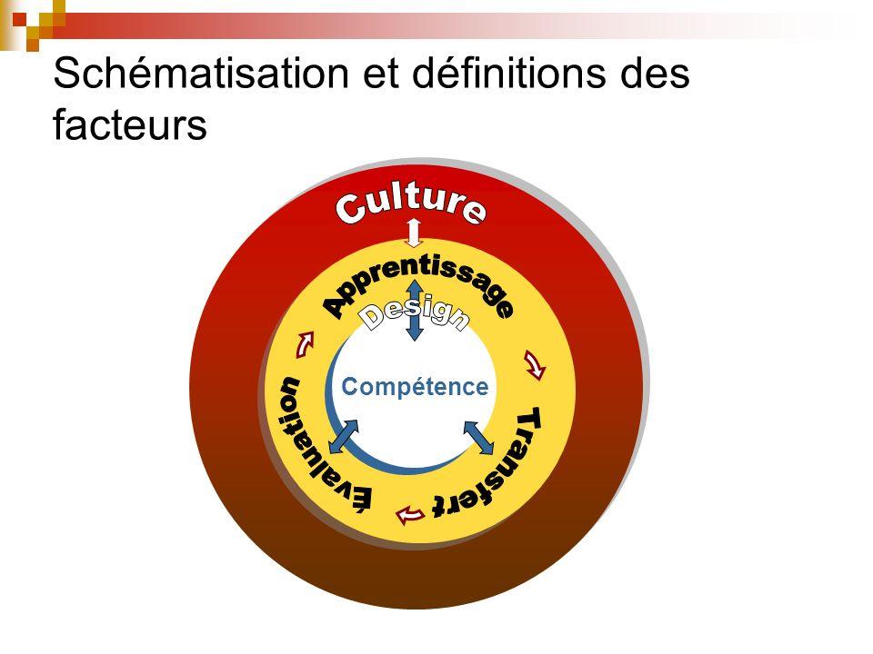 Schéma intégrateur : leviers daction CULTURE Stratégies dautogestion Diagnostic, suivi, évaluation Compréhension commune Situations réelles Stratégies pour les contraintes Soutien, encadrement milieu de travail Alignement avec les objectifs stratégiques Culture Compétence