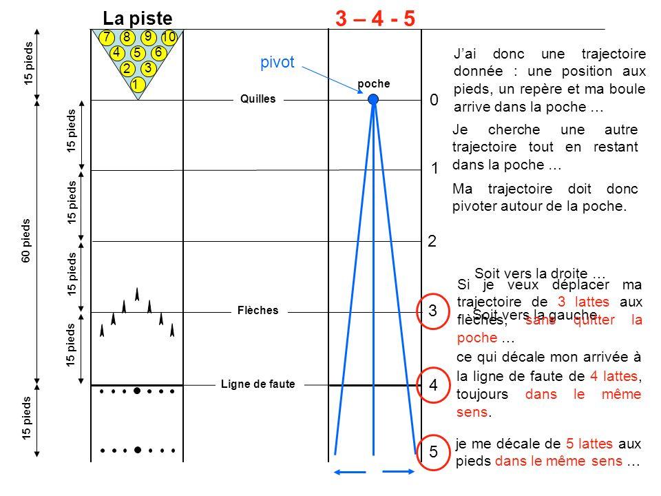 La piste 1 2 3 4 5 6 7 8 10 9 60 pieds 15 pieds 3 – 4 - 5 pivot Flèches Ligne de faute Quilles 0 1 2 3 4 5 Jai donc une trajectoire donnée : une posit