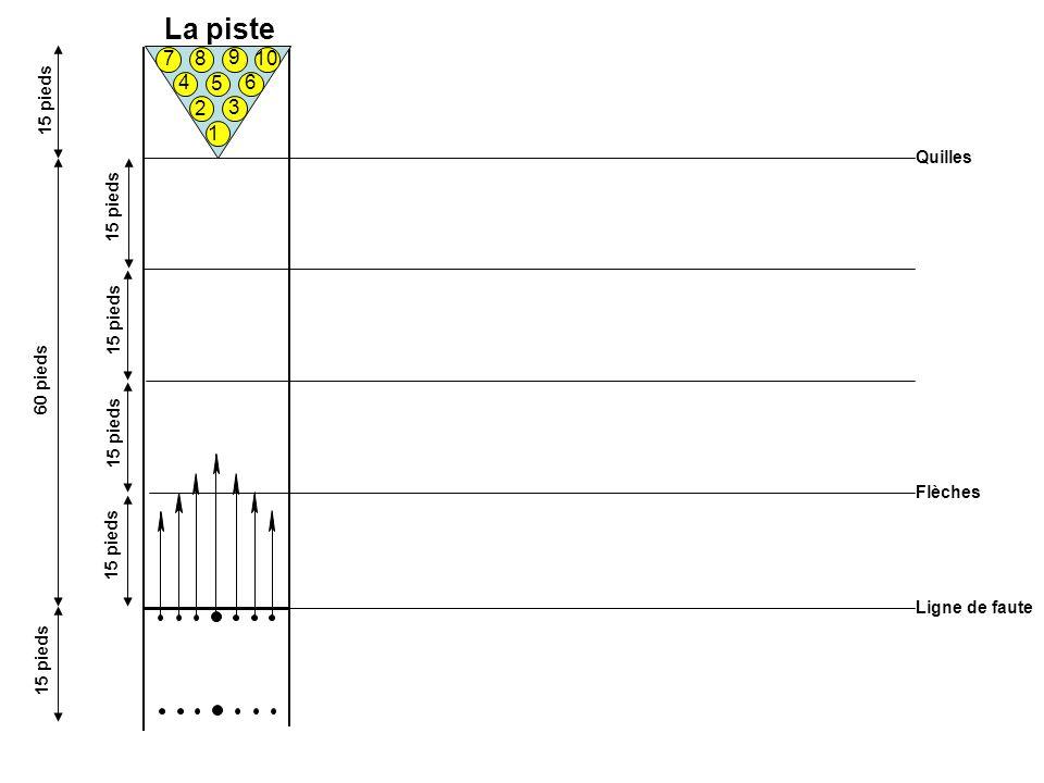 La piste Ligne de faute Quilles Flèches 1 2 3 4 5 6 7 8 10 9 60 pieds 15 pieds