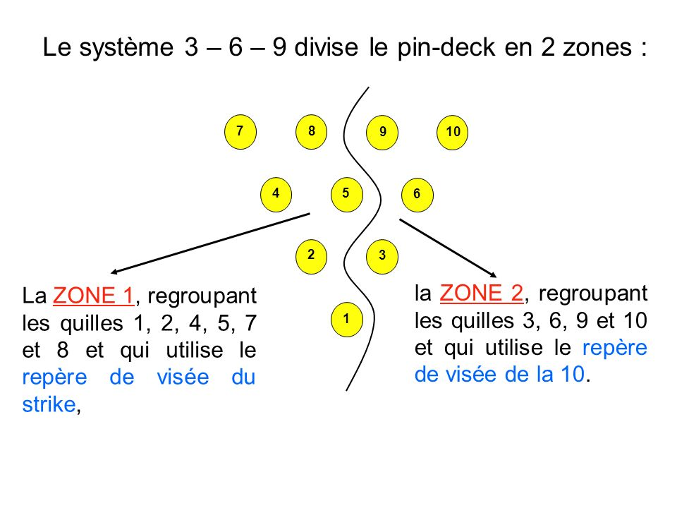 Le système 3 – 6 – 9 divise le pin-deck en 2 zones : La ZONE 1, regroupant les quilles 1, 2, 4, 5, 7 et 8 et qui utilise le repère de visée du strike, la ZONE 2, regroupant les quilles 3, 6, 9 et 10 et qui utilise le repère de visée de la 10.