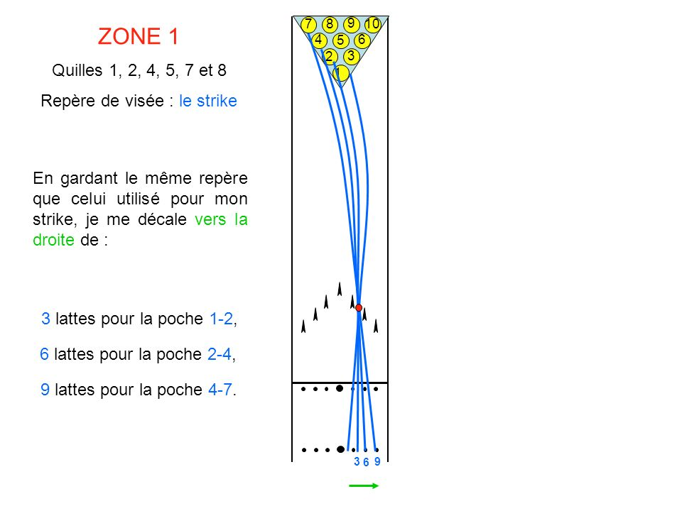 1 2 3 4 5 6 7 8 9 ZONE 1 Quilles 1, 2, 4, 5, 7 et 8 Repère de visée : le strike En gardant le même repère que celui utilisé pour mon strike, je me déc