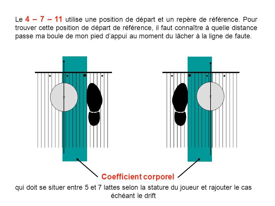 Le 4 – 7 – 11 utilise une position de départ et un repère de référence.