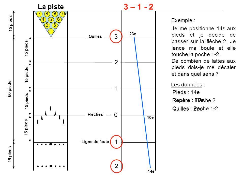 La piste 1 2 3 4 5 6 7 8 10 9 60 pieds 15 pieds 3 – 1 - 2 Flèches Ligne de faute Quilles 0 1 2 3 1 2 Exemple : Je me positionne 14 e aux pieds et je décide de passer sur la flèche 2.