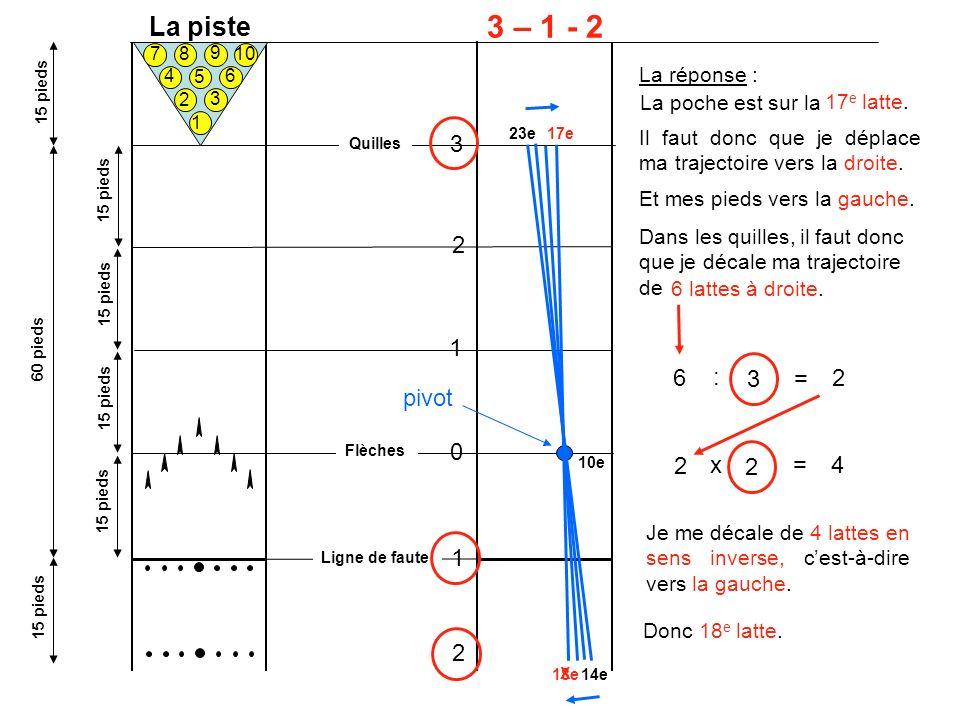 La piste 1 2 3 4 5 6 7 8 10 9 60 pieds 15 pieds 3 – 1 - 2 pivot Flèches Ligne de faute Quilles 0 1 2 3 1 2 La réponse : 14e 10e 23e La poche est sur la 17 e latte.